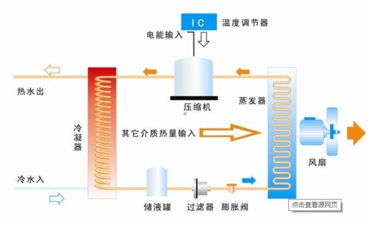 空气能热泵原理图