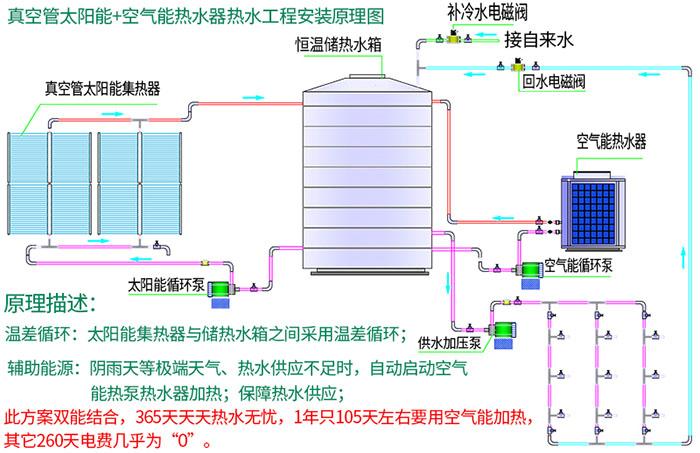 真空管太阳能配空气能热水工程安装原理图