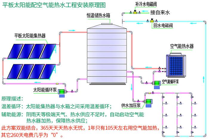 平板太阳能配空气能热水工程安装原理图