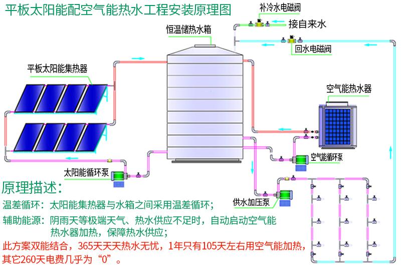 平板太阳能热水系统安装原理图