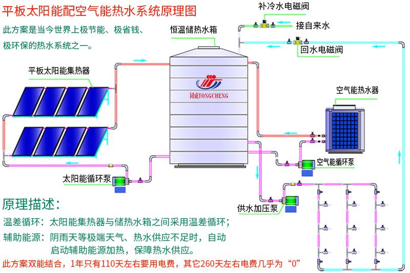 平板太阳能+空气能热水工程安装原理图